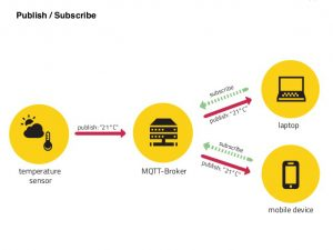 Publish / Subscribe MQTT
